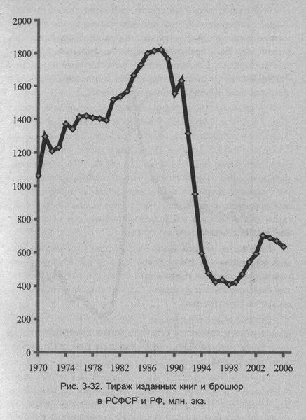 СССР и Россия - реформы в статистике