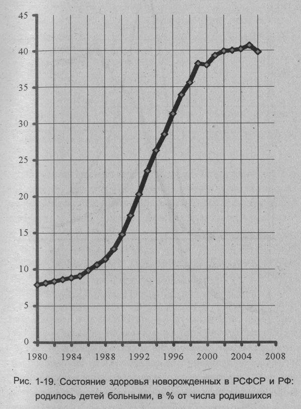 россия СССР реформы в статистике семья дети медицина