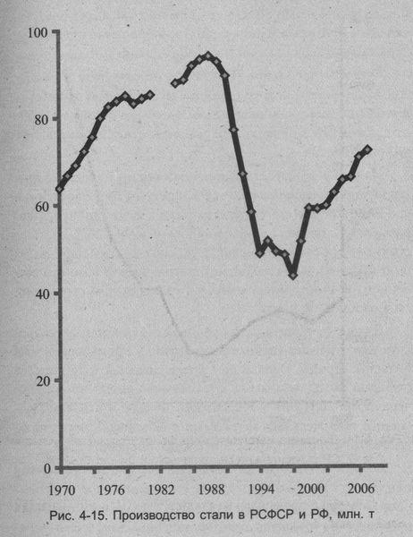 статистика реформ в россии и ссср энергетика