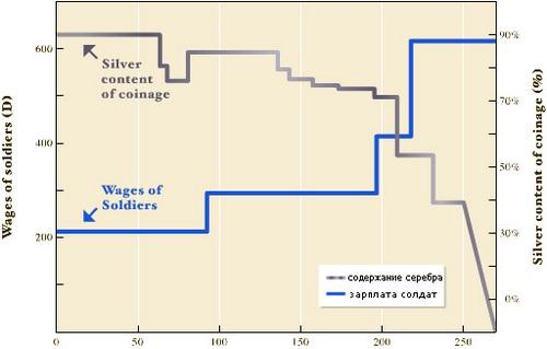 Инфляция и зарплата солдат
