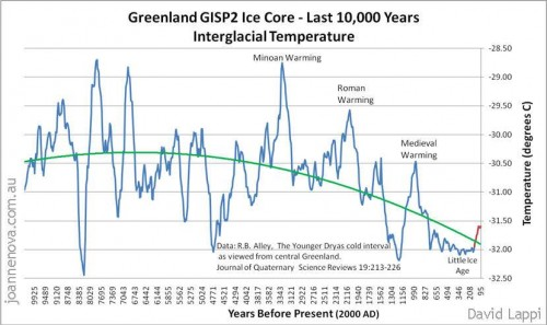 Изменения климата за последние 10 000 лет
