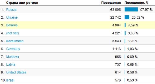 visitors-2012-2013--002