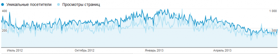 visitors-2012-2013