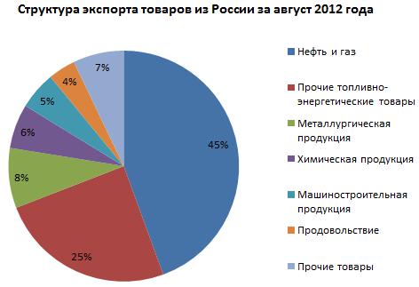 Товарный_экспорт_РФ