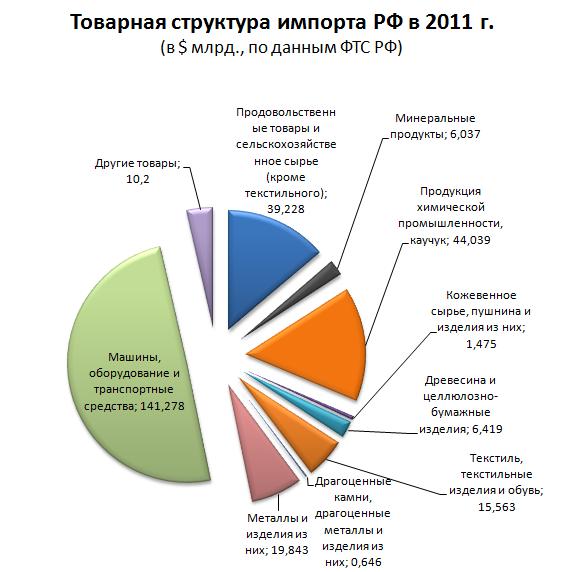 Структура импорта России